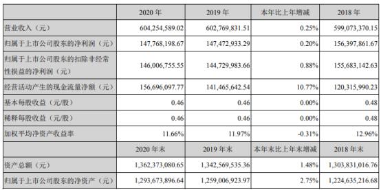 银河磁体2020年净利1.48亿 董事长戴炎薪酬91.21万