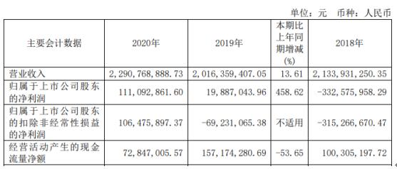 安彩高科2020年净利增长458.62% 总经理陈志刚薪酬65.73万