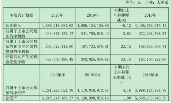 云赛智联2020年净利增长2.84%:政府补助增加 总经理翁峻青薪酬67万