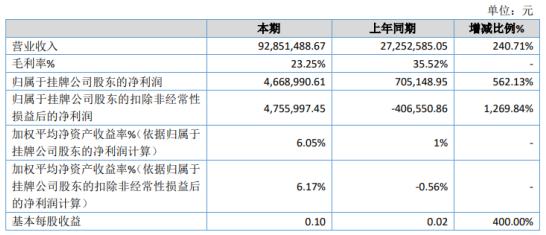 普发动力2020年净利466.9万增长562.13% 天然气销售收入同比增加