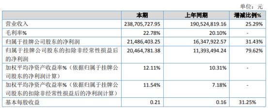 太重向明2020年净利2148.64万增长31.43% 销售费用下降