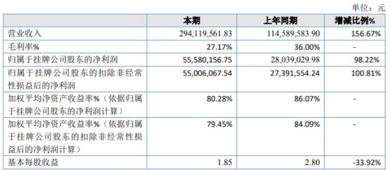 天一恩华2020年净利5558.02万增长98.22% 本期签订合同数量及金额增加