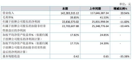 华成智云2020年净利2283.66万下滑11.6% 研发费用中技术开发费用增加