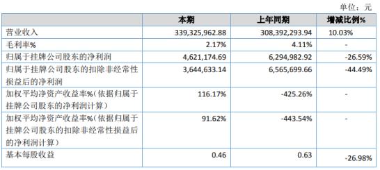 今鼎股份2020年净利462.12万下滑26.59% 公司向福建福欣销售毛利低于2019年
