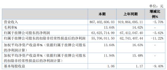 三羊马2020年净利6362.57万下滑5.62% 疫情影响整车物流业务减少