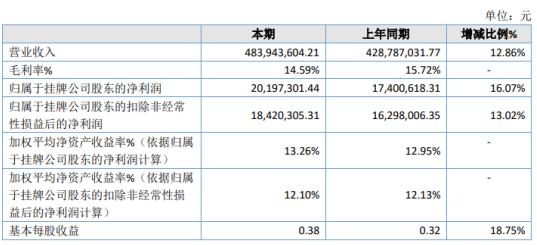 凯德股份2020年净利2019.73万增长16.07% 其他收益同比增加