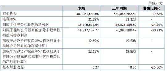 金豹实业2020年净利1974.66万下滑24.99% 营业外支出增加
