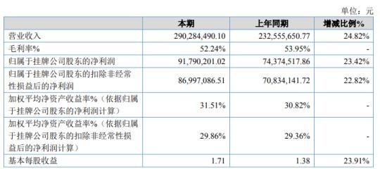 海希通讯2020年净利9179.02万增长23.42% 购买理财产品收益增加