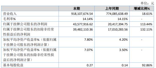 美佳新材2020年净利4357.79万增长113.44% 出售荻港厂区房屋及土地等资产