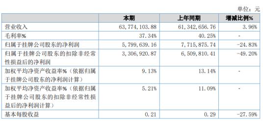 新诺航科2020年净利579.96万下滑24.83% 原材料价格上涨