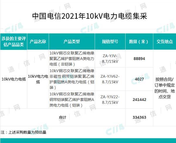 中国电信开始采购10kV电力电缆 总规模334363米