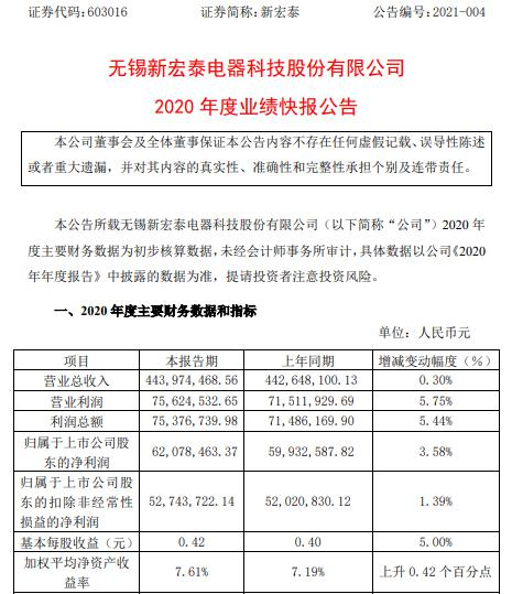 新宏泰2020年度净利6207.85万 同比增长3.58%