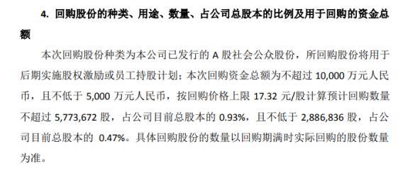 万邦德将斥资不超过1亿元回购公司股份用于股权激励