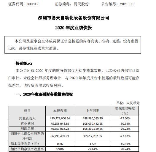 田义股份有限公司2020年净利润6699.04万元 同比下降27.67% 由于疫情 设备调试和验收未能如期进行