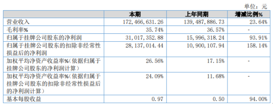 天铭科技2020年净利3101.74万增长93.91% 国内市场业务增长