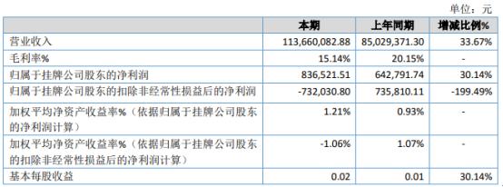振华股份2020年净利83.65万增长30.14% 工程项目施工量及结算增加