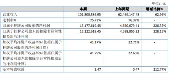 源泉股份2020年净利1517.76万增长226.35% 工程项目完工较集中