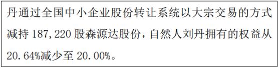 森源达股东刘丹减持18.72万股 权益变动后持股比例为20%