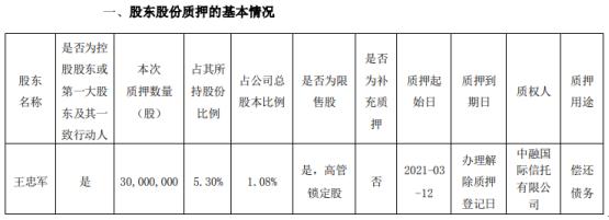 华谊兄弟控股股东王忠军质押3000万股 用于偿还债务