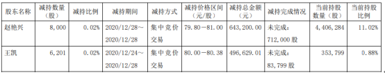 宝兰德两位股东减持14200股 套现113.98万股