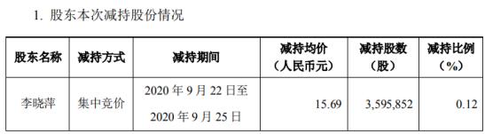 光线传媒股东李晓萍减持359.59万股 套现5641.89万