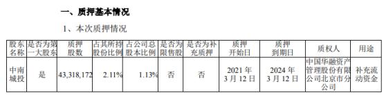 中南建设控股股东中南城投质押4331.82万股 用于补充流动资金