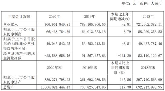 马德科技2020年净利润6643.88万元 增长3.79% 智能物流设备行业增长主席卓旭支付96.72万