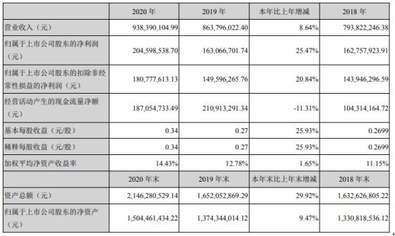 汉宇集团2020年净利2.05亿增长25.47%泰国子公司业务稳步开展 董事长石华山薪酬88.74万