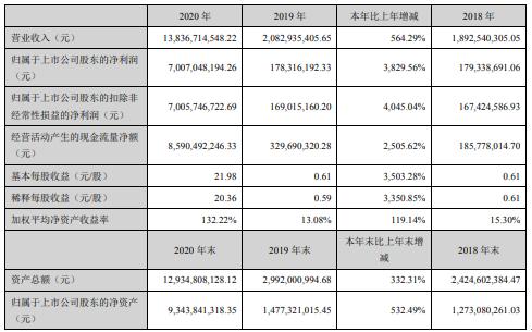 英科医疗2020年净利70.07亿增长3830%产品外销收入增长 董事长刘方毅薪酬613.34万
