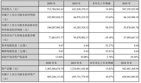 海顺新材2020年净利1.03亿增长53.64%投资收益同比增加 董事长林武辉薪酬50.08万