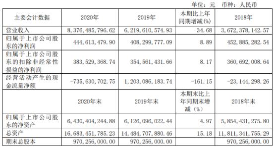 浦东建设2020年净利润4.45亿 增长8.89% 本期在建工程 杨明董事长工资增加11.57万