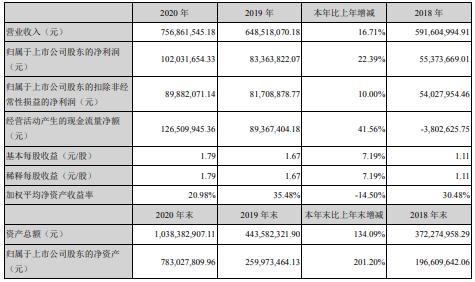 美瑞新材2020年净利1.02亿增长22.39%TPU产品销量快速增长 董事长王仁鸿薪酬83.67万