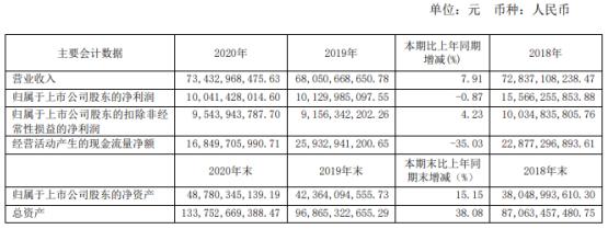 万华化学2020年净利100.41亿下滑0.87% 董事长廖增太薪酬130.96万