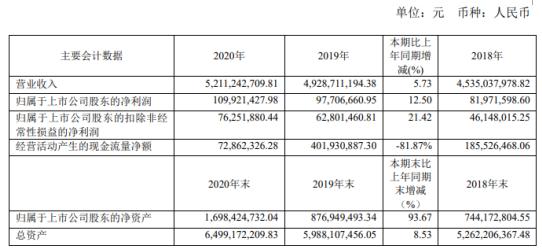东贝集团2020年净利1.1亿增长12.5%大规格商用压缩机销量提升 董事长杨百昌薪酬185.08万