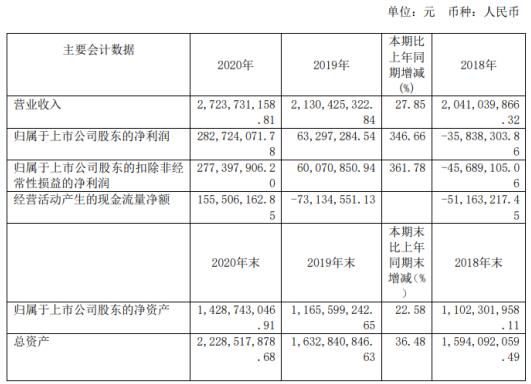新五丰2020年净利2.83亿增长346.66%出口货源增加 董事长何军薪酬85.02万
