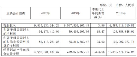 南华期货2020年净利9417.34万增长18%期货经纪业务规模增长 董事长罗旭峰薪酬160.5万