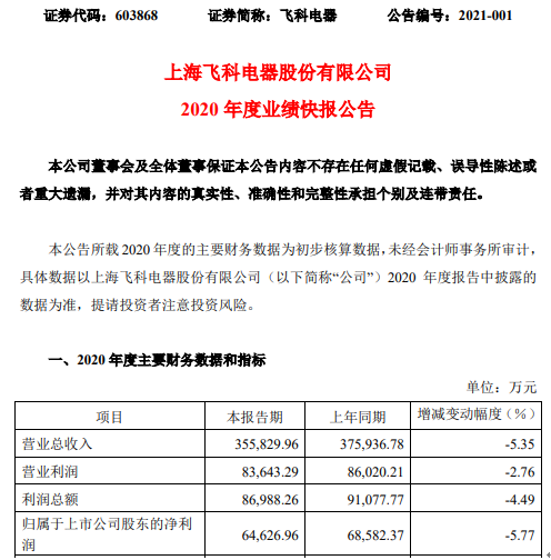 飞科电器2020年度净利6.46亿元 比上年同期下滑5.77%
