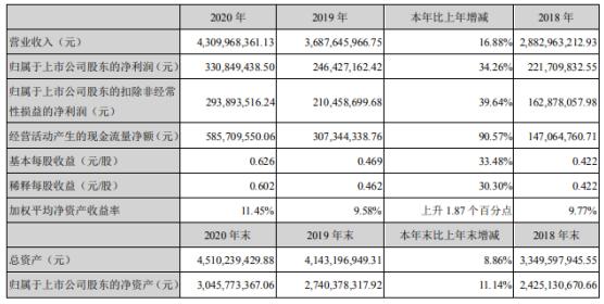 博彦科技2020年净利3.31亿增长34.26%金融业务实现增长 董事长王斌薪酬295.74万