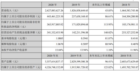 中科创达2020年净利4.43亿增长86.61%能软件业务实现营收增长 董事长赵鸿飞薪酬98.54万