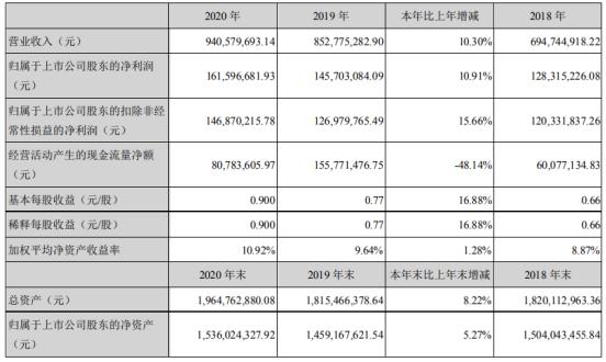 长缆科技2020年净利1.62亿增长10.91%物料流转周期降低 董事长俞涛薪酬114.42万