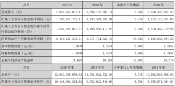塔牌集团2020年净利17.82亿增长2.81%投资收益同比增长 董事长钟朝晖薪酬138.61万