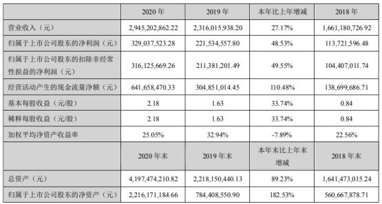 奥海科技2020年净利3.29亿增长48.53%订单组织生产并及时交货 董事长刘昊薪酬181.74万
