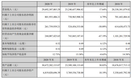 欣旺达2020年净利8.02亿增长6.79%手机数码类锂离子电池模组业务增长 董事长王威薪酬210万