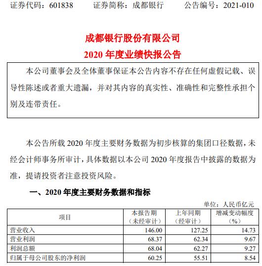 成都银行2020年度净利60.25亿增长8.54% 持续推进转型发展