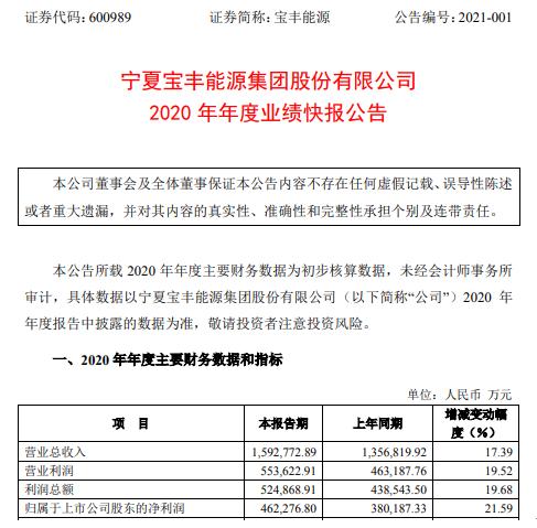 宝丰能源2020年度净利46.23亿增长21.59% 外购原料平均价格下降