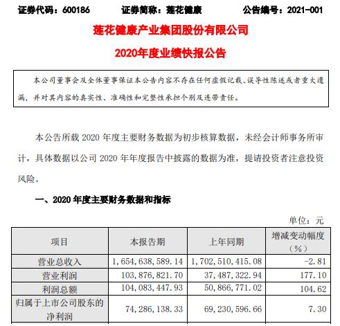 莲花健康2020年度净利7428.61万增长7.3% 综合毛利率提高