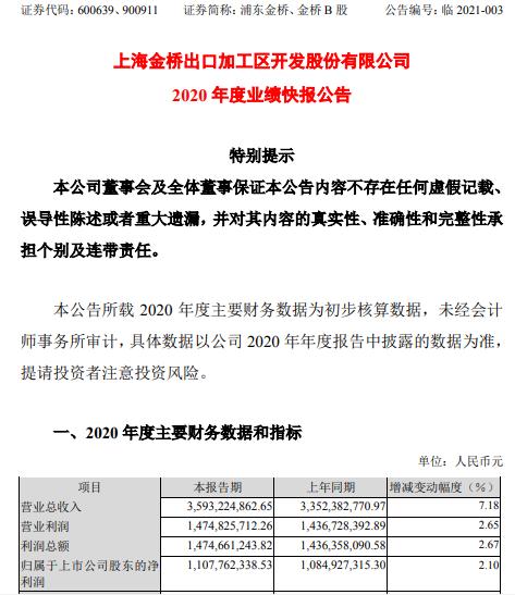 浦东金桥2020年度净利11.08亿增长2.1% 销售收入增加