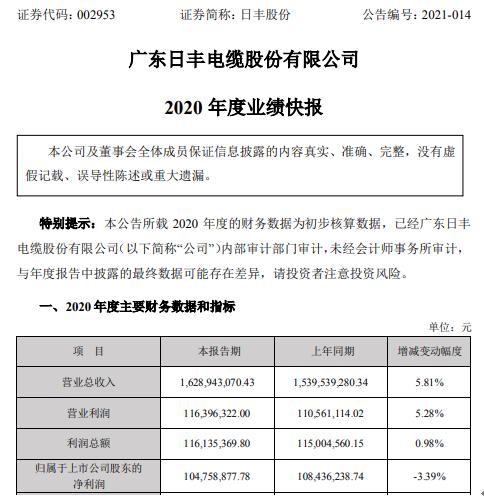 日丰股份2020年度净利1.05亿下滑3.39% 各项业务稳步推进