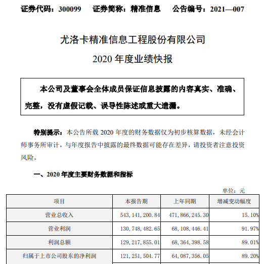 精准信息2020年度净利1.21亿增长89.2% 军工业务、煤矿业务稳定增长