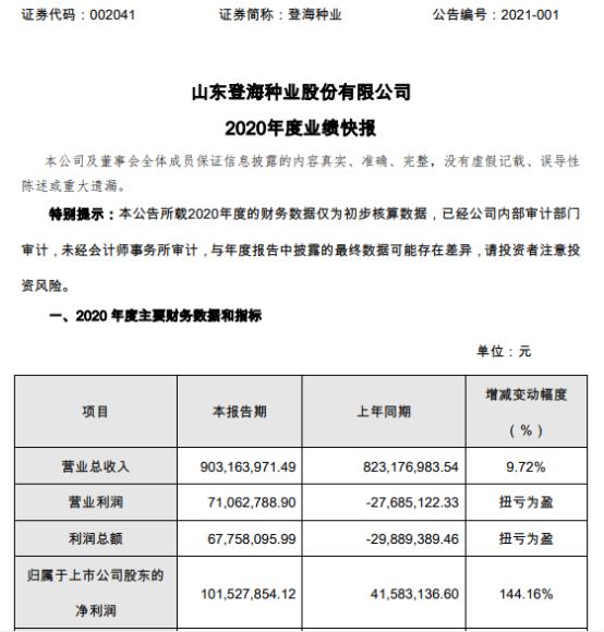 登海种业2020年度净利1.02亿增长144.16% 管理费用下降